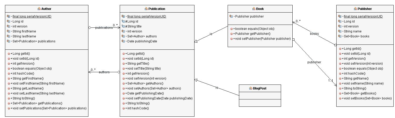 EntityModel