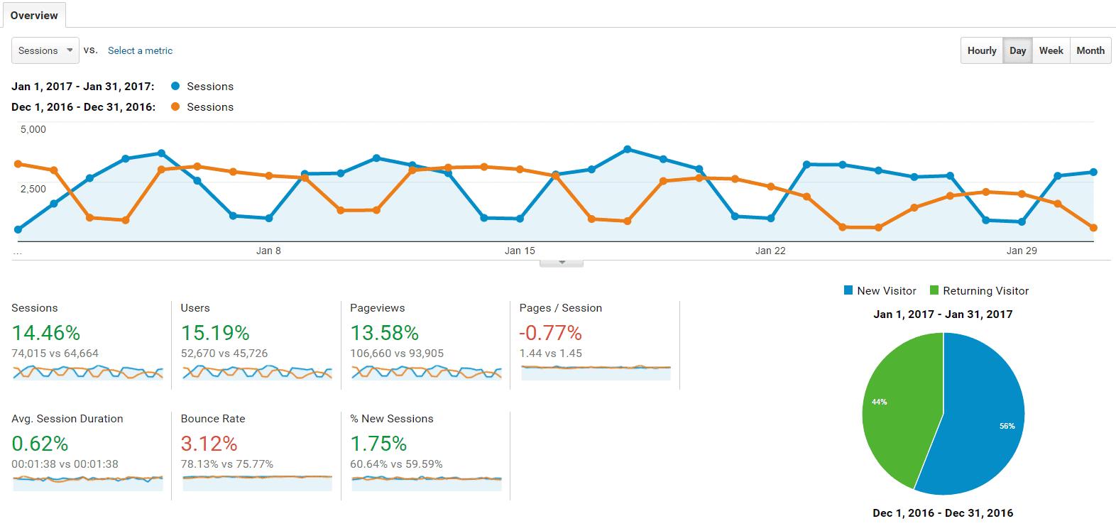 February Report