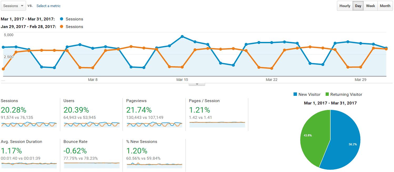 April 2017 Report