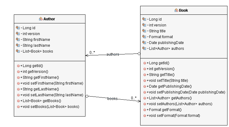 How to map an association as a java util Map