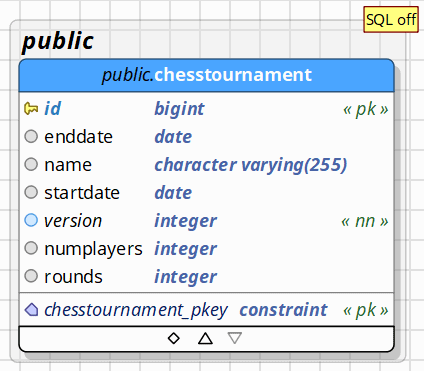 Table model: chesstournament table with all columns mapped by the 3 entity classes